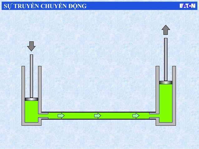 Thủy lực là gì - Nguyên lý hoạt động của hệ thống thủy lực (ST)