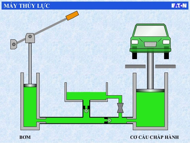 Nguyên lý hoạt động của máy thủy lực cơ bản - Dịch vụ thiết bị nâng hạ ngoài khơi - Oles (ST)